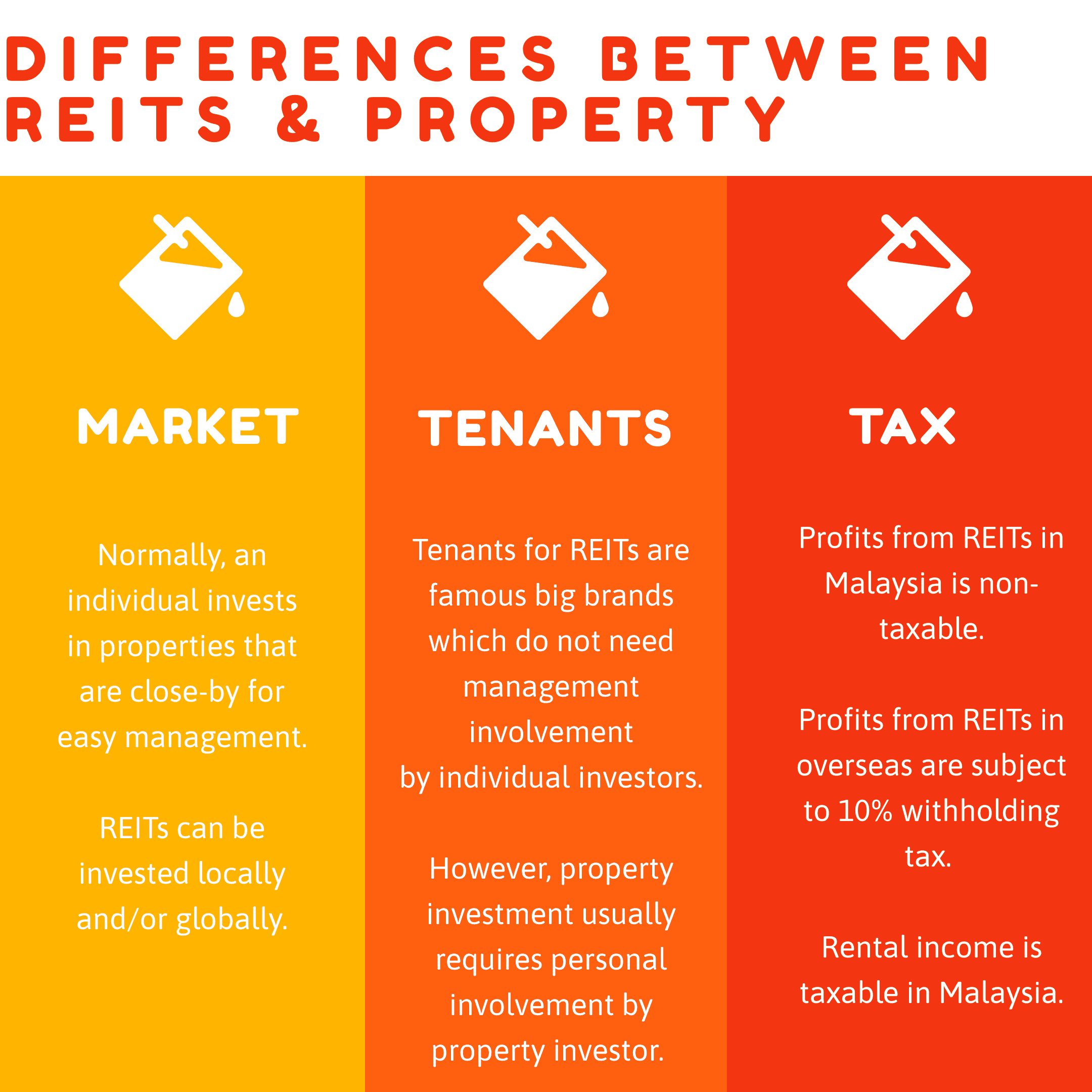 Key Differences: REITS VS PROPERTY