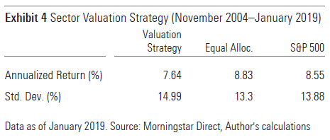 sector valuation strategy