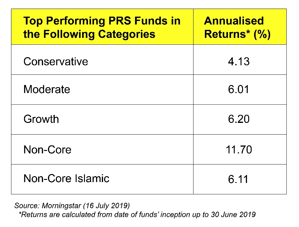 PRS Funds