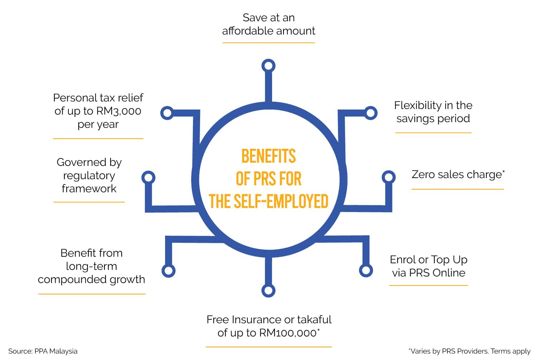 Private Retirement Scheme (PRS)