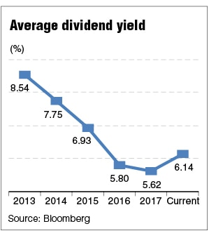 Average dividend yield for REITs