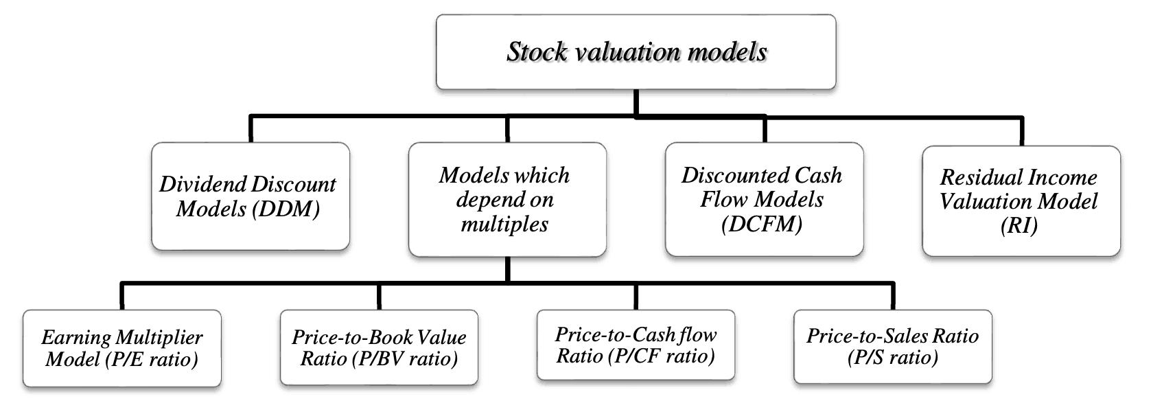 stock valuation model