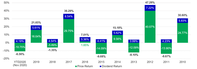reits asia pacific manulife