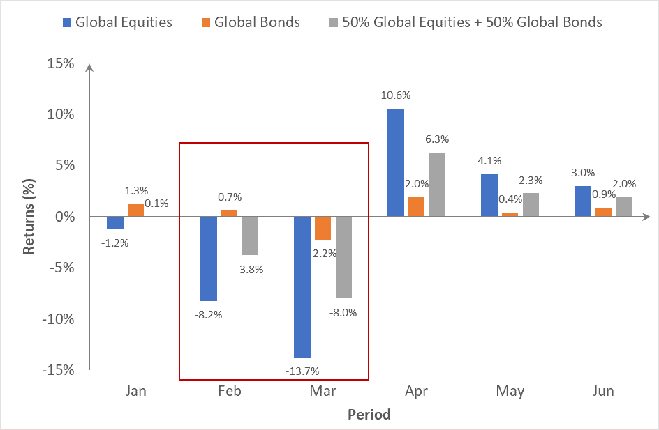global economy recovery growth markets global equities bonds