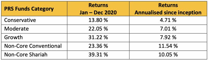 annualised returns prs ppa