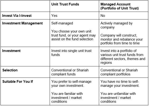 difference in investing in unit trust fund and managed accounts - epf member investment scheme