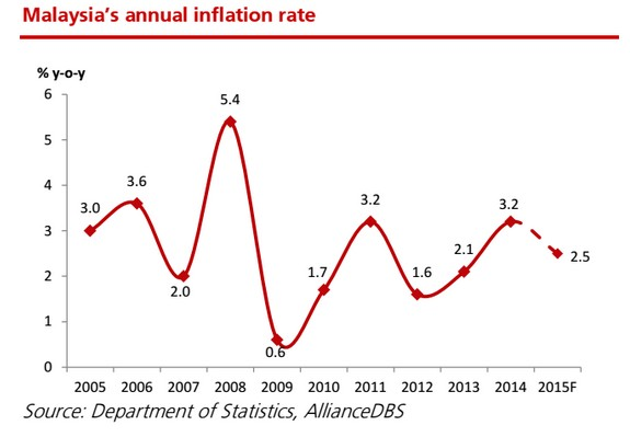 positive inflation rate Pushing up prices, wages, and interest rates to protect themselves the benefits of low inflation title: the benefits of low inflation author: bank of canada.