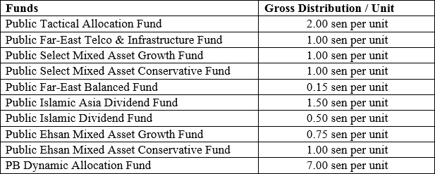 Total gross distributions declared for the financial year ended 30 April 2018.